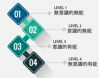 学習の4段階